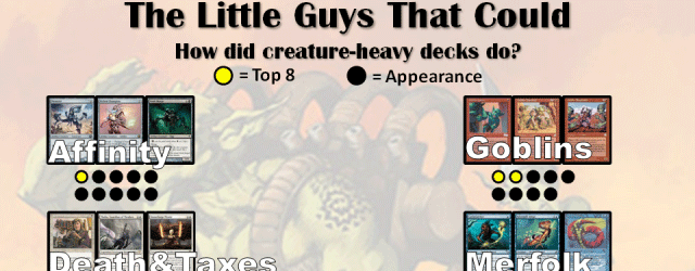 Wonder why we required decklists at our 2014 Legacy Series? […]